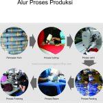 Jasa Produksi Jas Almamater di Bandung